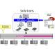Carte de communication réseau PROFIBUS pour automates Siemens