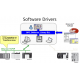 Driver de communication software direct link