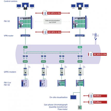 Logiciel setIT pour solution Net-Line