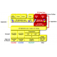 Développement bus terrain EtherNet/IP et Profinet