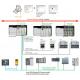 Module de communication Modbus pour Rockwell ControlLogix SST-ESR2-CLX-RLL