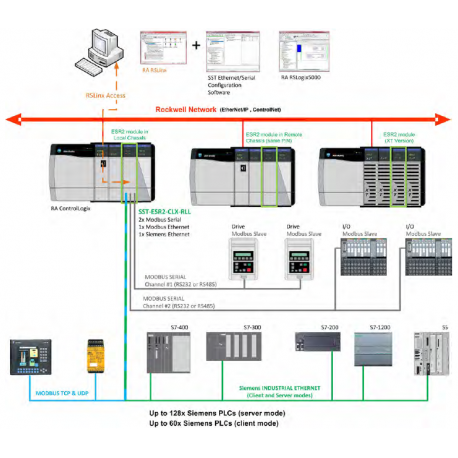 Module de communication Modbus/TCP, Siemens Industrial Ethernet et Modbus Série