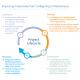 Augmenter la productivité avec Proficy Machine Edition de GE Intelligent Platforms