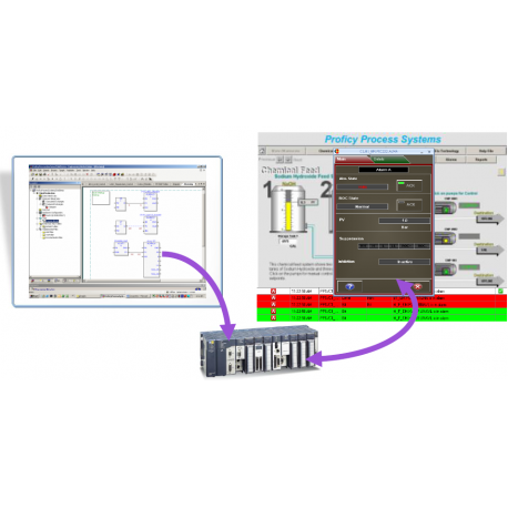 Solution DCS - Processus Proficy Process Systems -PPS- GE Intelligent Platforms