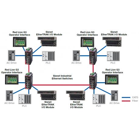 Exemple topologie en cascade avec switches non managés
