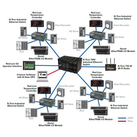 Exemple topologie en arbre avec switches non managés. et radio Wi-Fi