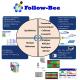 Follow-Bee : Solution de suivi et pilotage de production